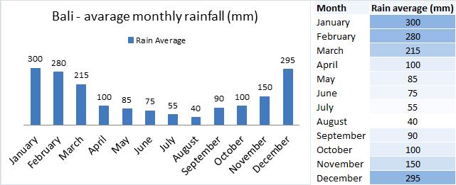 Biểu đồ lượng mưa ở Bali